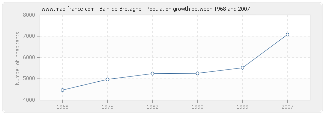 Population Bain-de-Bretagne