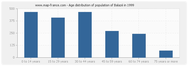 Age distribution of population of Balazé in 1999