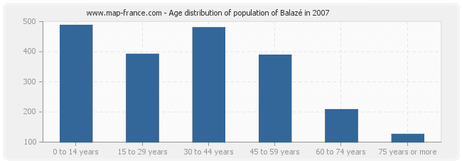 Age distribution of population of Balazé in 2007