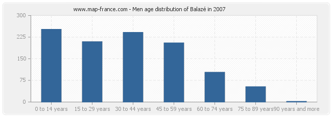 Men age distribution of Balazé in 2007