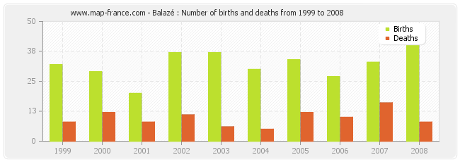 Balazé : Number of births and deaths from 1999 to 2008