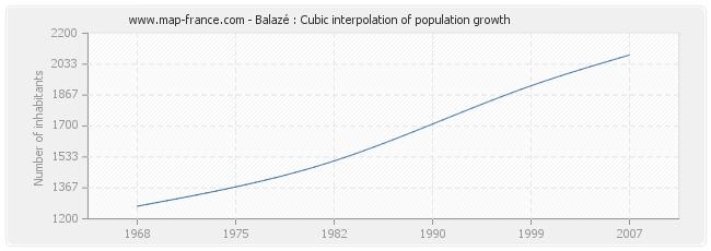 Balazé : Cubic interpolation of population growth