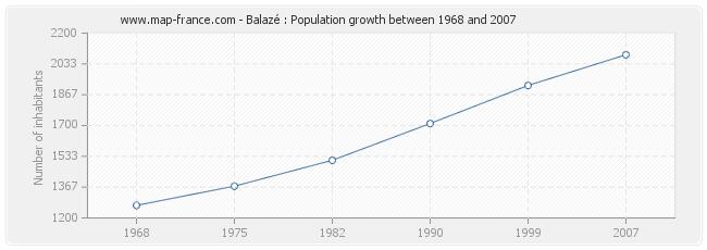 Population Balazé