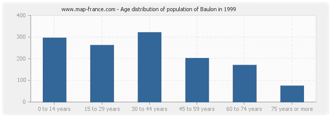 Age distribution of population of Baulon in 1999