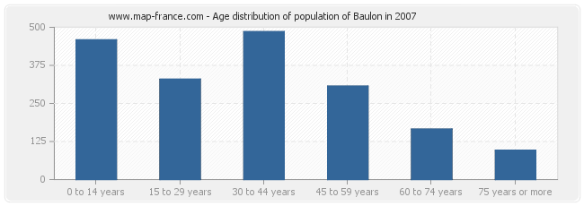 Age distribution of population of Baulon in 2007