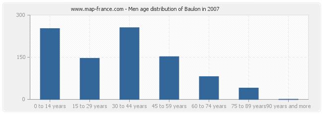 Men age distribution of Baulon in 2007