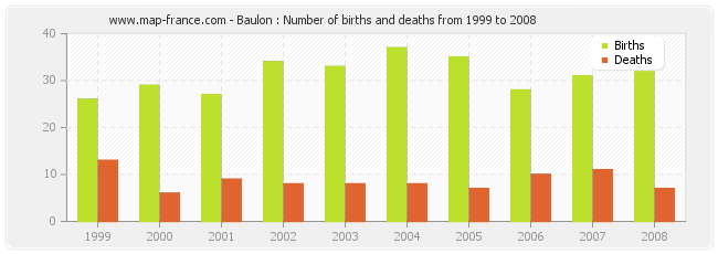 Baulon : Number of births and deaths from 1999 to 2008