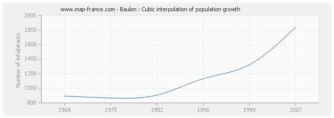 Baulon : Cubic interpolation of population growth