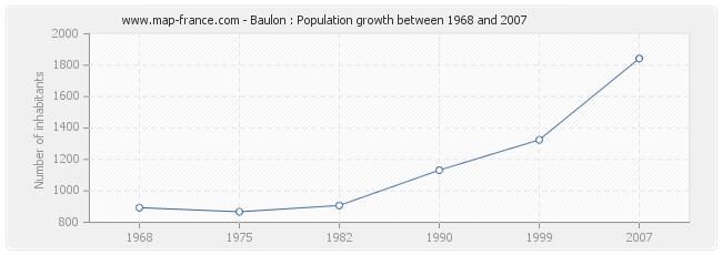 Population Baulon