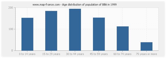 Age distribution of population of Billé in 1999