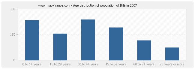 Age distribution of population of Billé in 2007