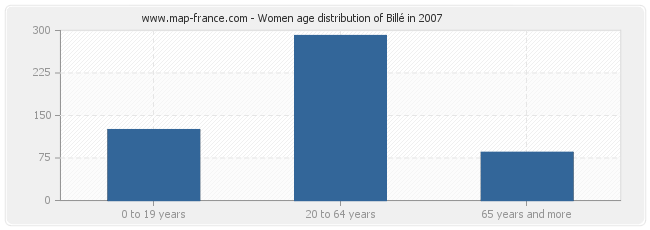 Women age distribution of Billé in 2007