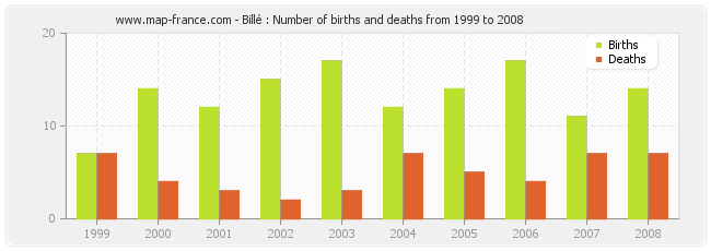 Billé : Number of births and deaths from 1999 to 2008