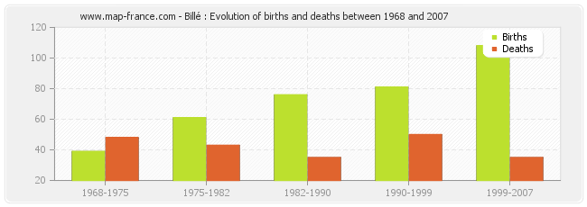 Billé : Evolution of births and deaths between 1968 and 2007
