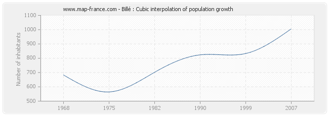 Billé : Cubic interpolation of population growth