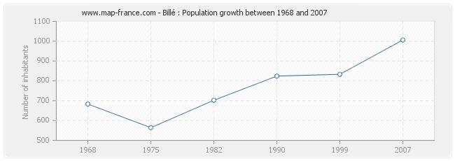 Population Billé
