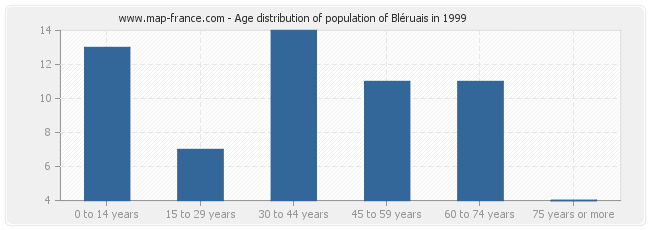 Age distribution of population of Bléruais in 1999