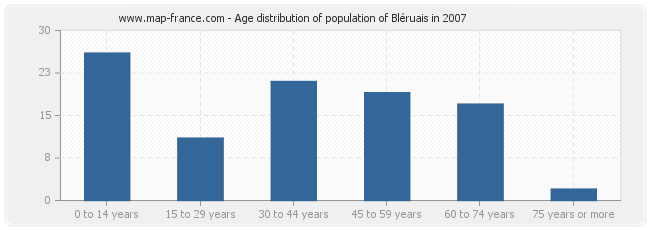 Age distribution of population of Bléruais in 2007