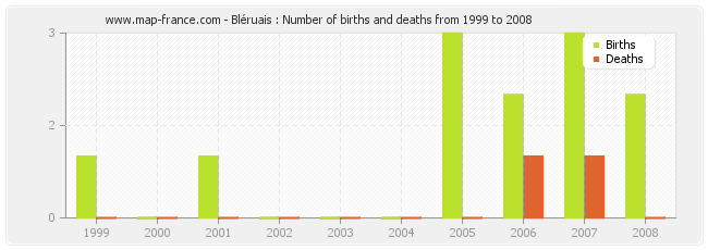 Bléruais : Number of births and deaths from 1999 to 2008