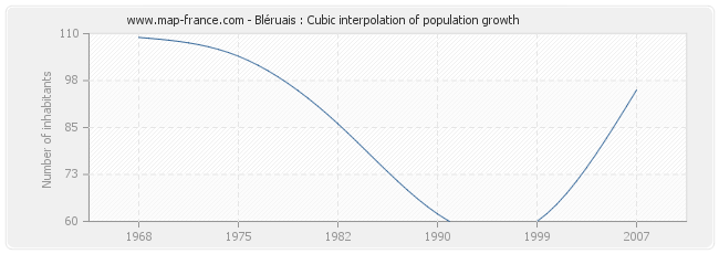 Bléruais : Cubic interpolation of population growth