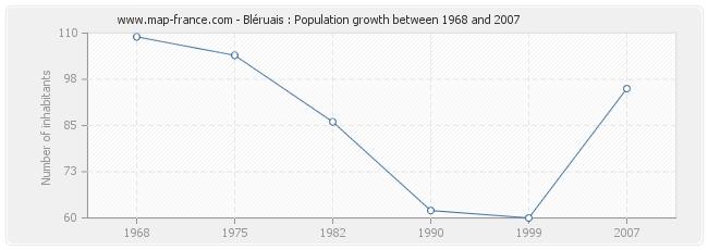 Population Bléruais