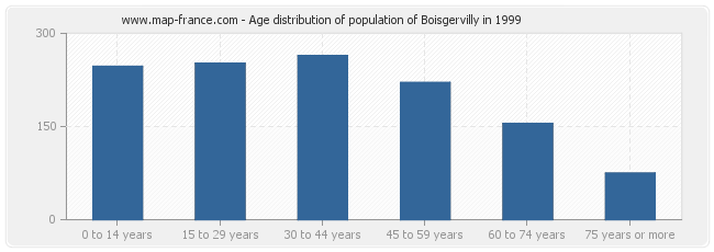 Age distribution of population of Boisgervilly in 1999