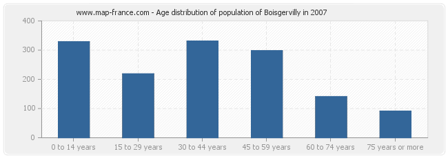 Age distribution of population of Boisgervilly in 2007