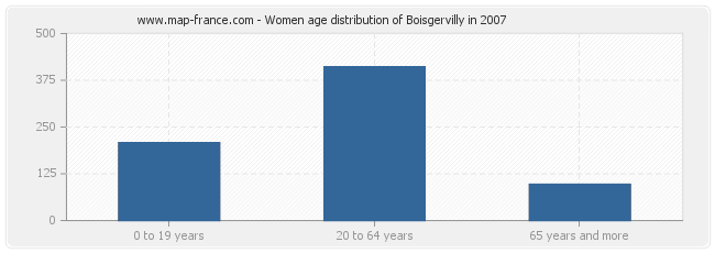 Women age distribution of Boisgervilly in 2007
