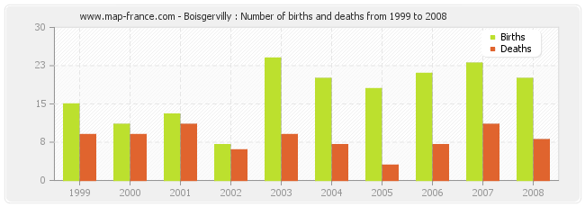 Boisgervilly : Number of births and deaths from 1999 to 2008