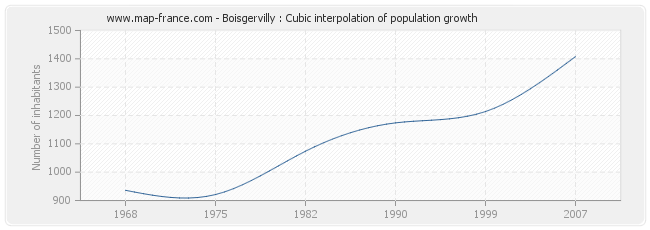 Boisgervilly : Cubic interpolation of population growth
