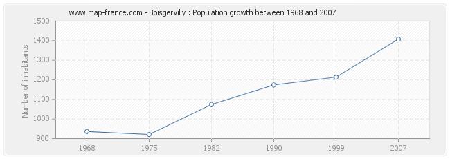 Population Boisgervilly