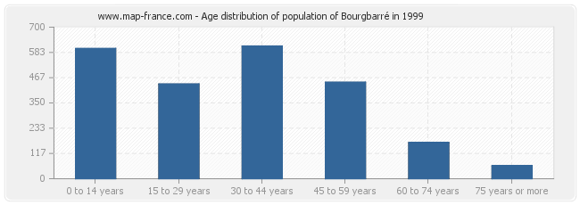 Age distribution of population of Bourgbarré in 1999