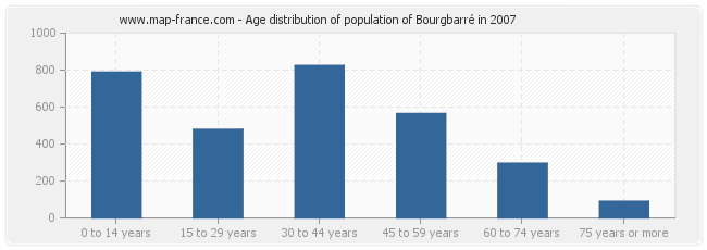 Age distribution of population of Bourgbarré in 2007