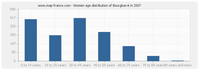 Women age distribution of Bourgbarré in 2007