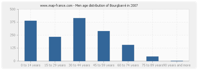 Men age distribution of Bourgbarré in 2007