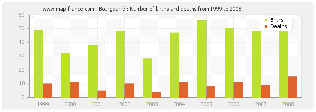 Bourgbarré : Number of births and deaths from 1999 to 2008