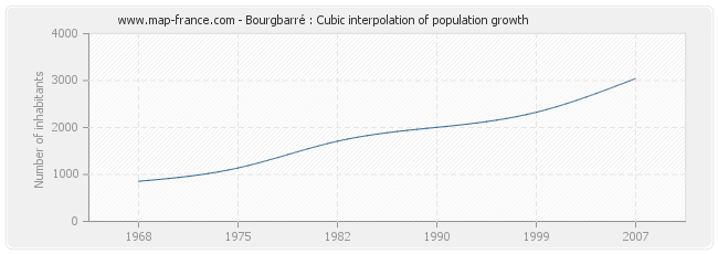 Bourgbarré : Cubic interpolation of population growth