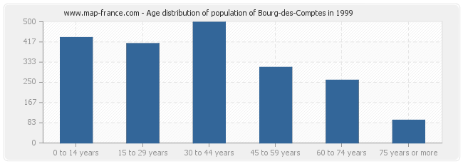 Age distribution of population of Bourg-des-Comptes in 1999