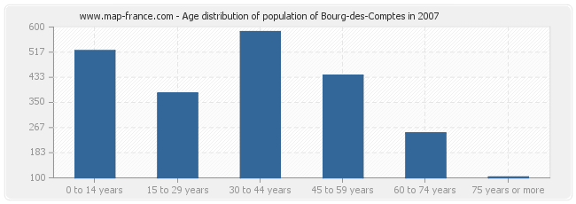 Age distribution of population of Bourg-des-Comptes in 2007