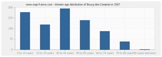 Women age distribution of Bourg-des-Comptes in 2007