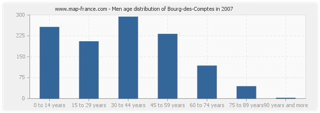 Men age distribution of Bourg-des-Comptes in 2007