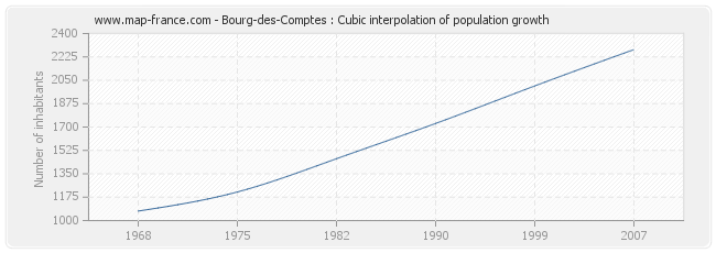Bourg-des-Comptes : Cubic interpolation of population growth