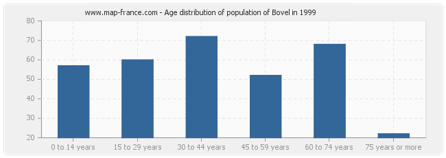 Age distribution of population of Bovel in 1999