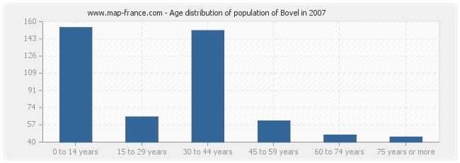 Age distribution of population of Bovel in 2007