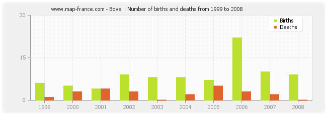 Bovel : Number of births and deaths from 1999 to 2008