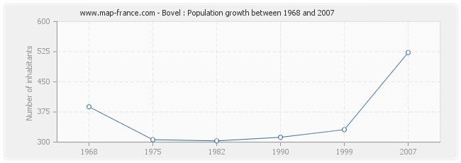 Population Bovel