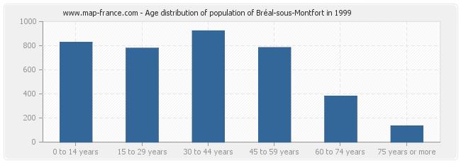 Age distribution of population of Bréal-sous-Montfort in 1999
