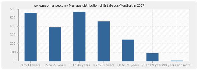 Men age distribution of Bréal-sous-Montfort in 2007