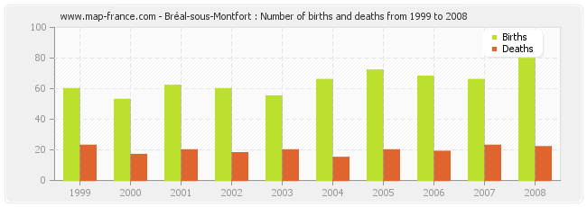 Bréal-sous-Montfort : Number of births and deaths from 1999 to 2008