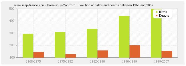 Bréal-sous-Montfort : Evolution of births and deaths between 1968 and 2007